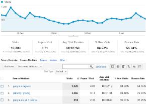 Traffic from Google Organic