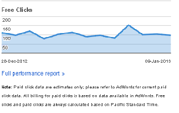 Traffic from Google Shopping