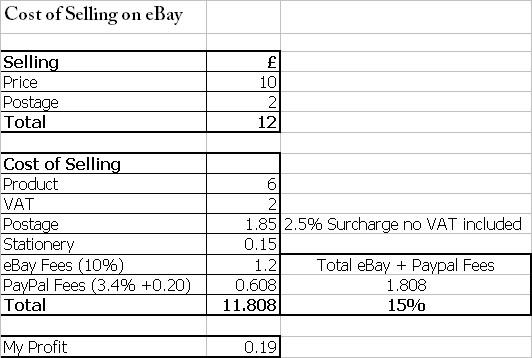 Ebay Training Newport Ebay Expert Uk Amazon Expert Uk Amazon Fba Expert Amazon Fba One To One Training Ecommerce Expert Ebay Consultant Uk Digital Expert Birmingham Digital Consultant London Ebay Expert