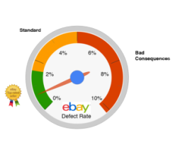 how to resolve ebay defect rate